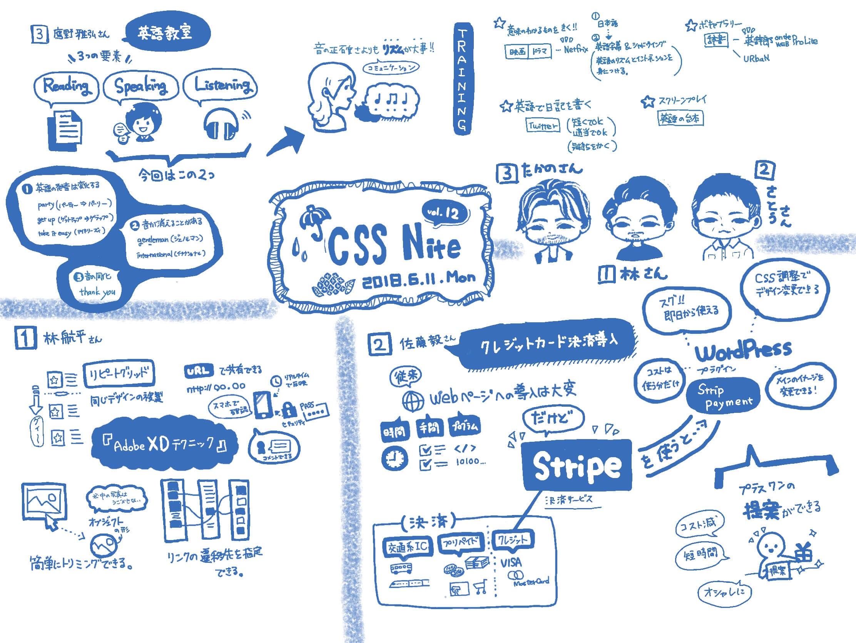 CSS Niteのグラフィックレコーディング